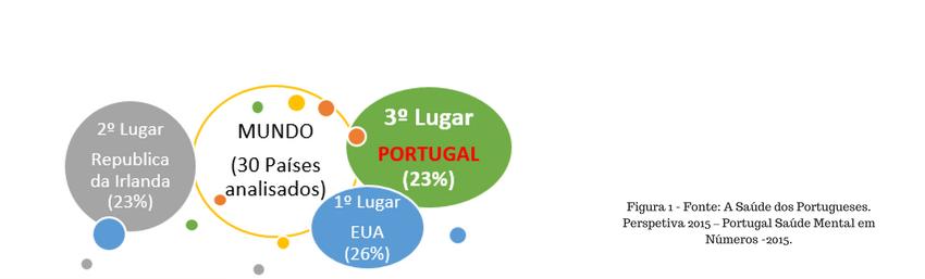 percentagem de ansiedade em portugal