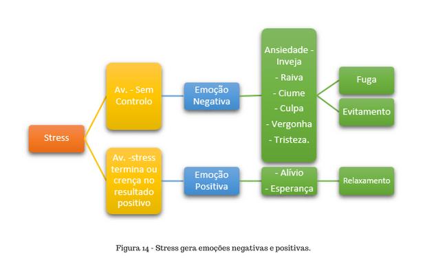 Stress gera emoções negativas e positivas