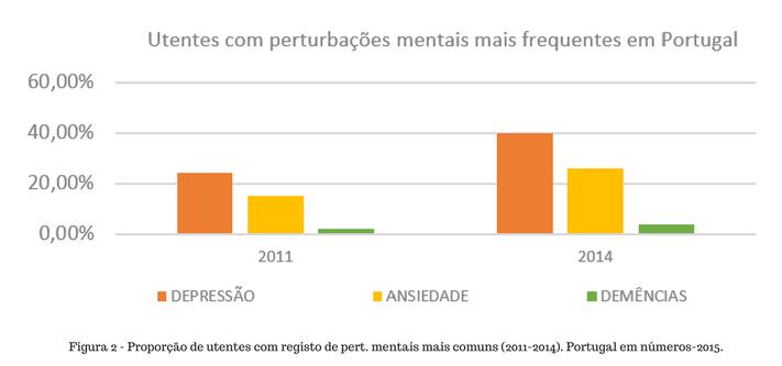 percentagem de perturbações mentais