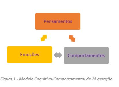 Modelo Cognitivo-Comportamental de 2ª geração, pensamentos, emoções e comportamentos