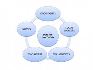 a interação da Psico-Oncologia