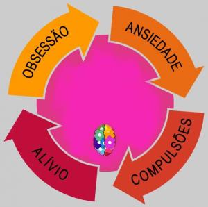 ciclo da Perturbação Obsessiva compulsiva