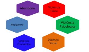 violência doméstica contra os idosos